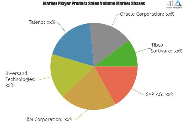 Master Data Management Solution Market