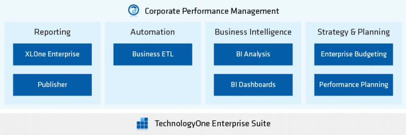Global Corporate Performance Management (CPM) Software