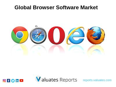 The Global Browser Software Market Is Expected To Reach 5838.24