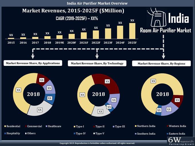 India Air Purifier Market