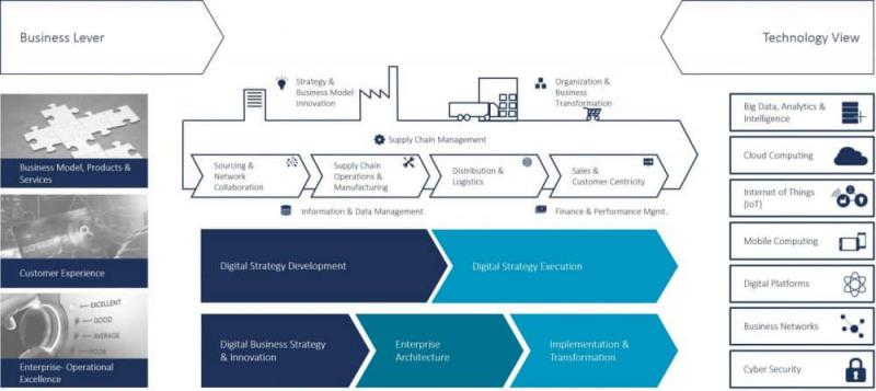 Global Digital Transformation Business Consulting Market, Top