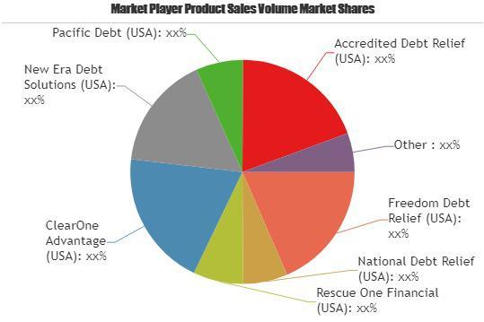 Debt Arbitration Market Astonishing Growth| Guardian Debt