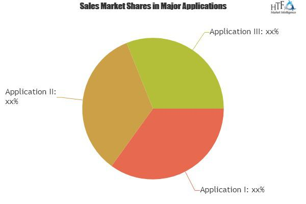 School Accounting Software Market The Next Booming Segment