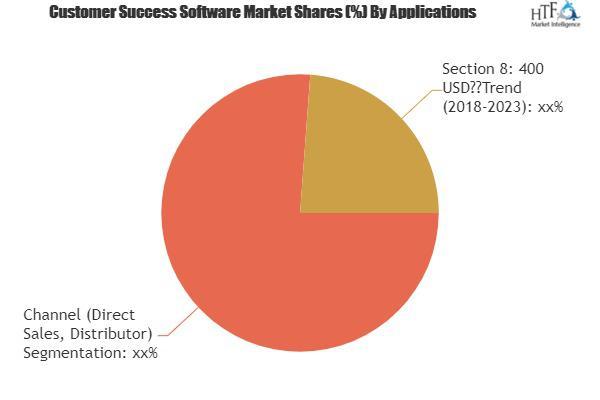 Customer Success Software Market