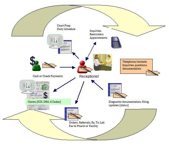 Global Medical Office EMR & EHR Software Market, Top key players