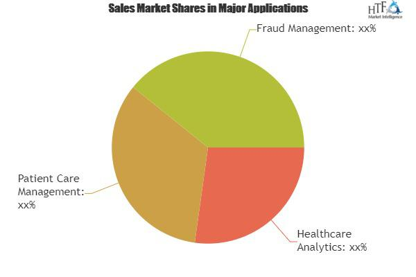 Healthcare IT Services Market Is Booming Worldwide |Syntel,