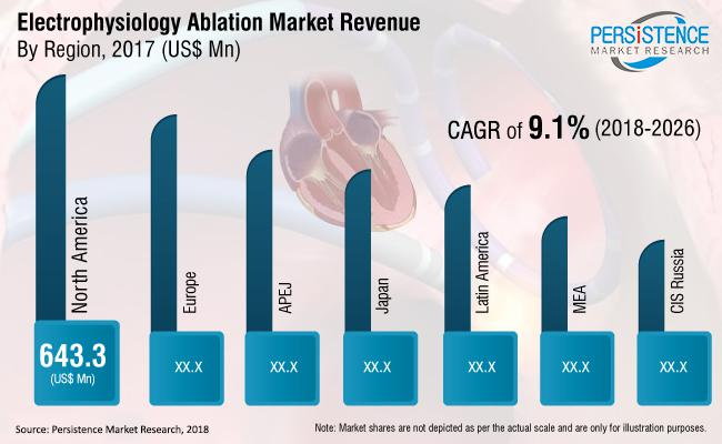 Comprehensive analysis on Electrophysiology Ablation Market |