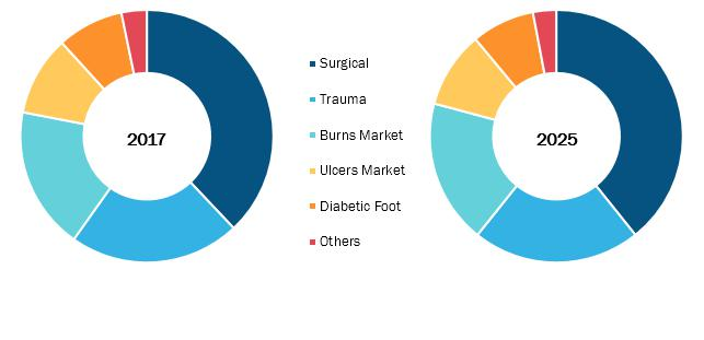Advanced Wound Care Market to 2025