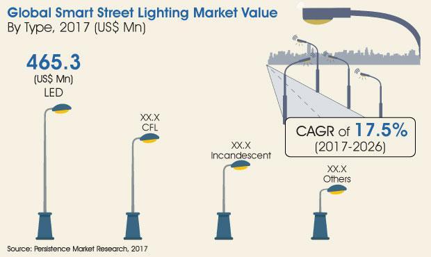 Increasing Adoption of Smart LED Street Lighting Owing