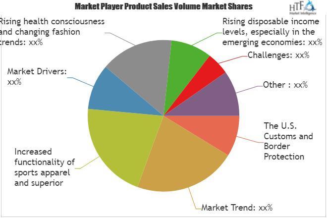 Sports Apparel Market
