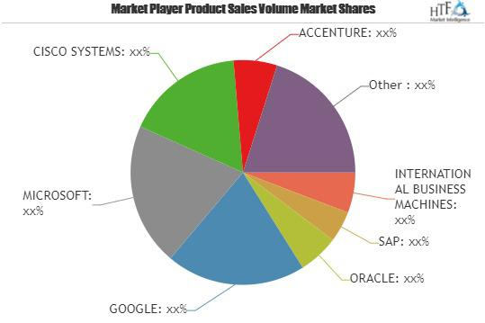 IoT Insurance Market to Witness Massive Growth ORACLE, GOOGLE,
