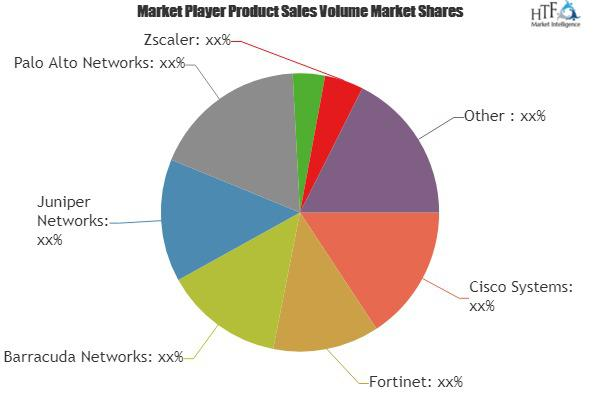 Next-Generation Firewall Market Is Booming Worldwide | Cisco