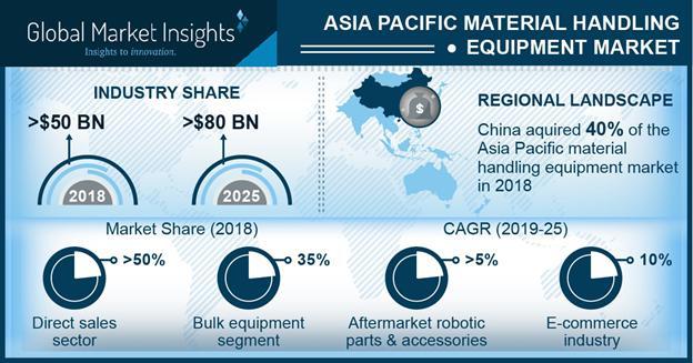 APAC Material Handling Equipment Market