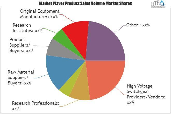 High Voltage Switchgear Market