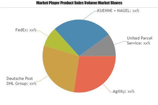 Pharmaceuticals Cold Chain Logistics Market to Witness Massive