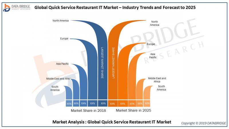 Global Quick Service Restaurant IT Market