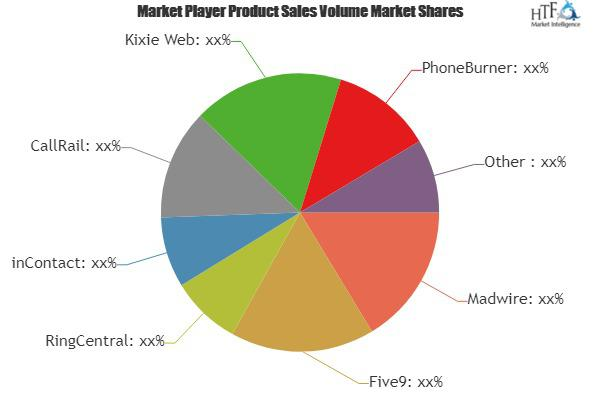 Call Recording Software Market Is Booming Worldwide | Madwire,