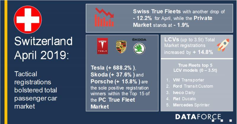 Switzerland: Tactical registrations bolstered total