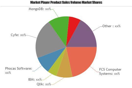 Big Data Software Market to Witness Massive Growth| Qlik, IBM,