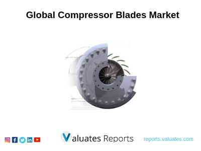 The Global Compressor Blades Market Size Will Be 284 M USD, With