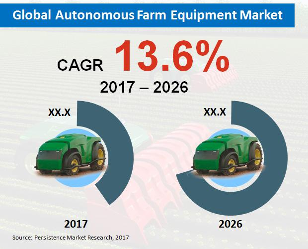 Find The On Going Trends of Autonomous farm equipment market: New