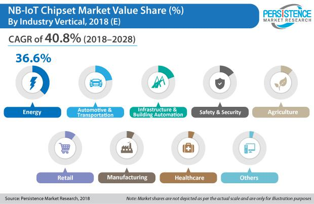 NB-IoT chipsets Market Give Proper Clarification of Top Players