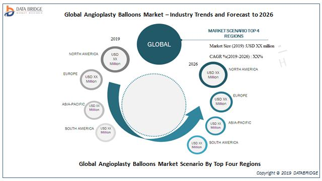 Global Angioplasty Balloons Market