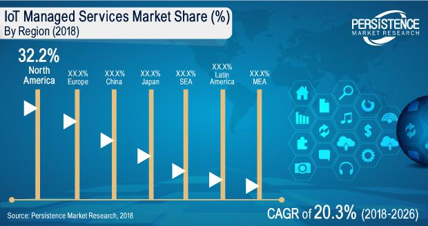 IoT managed services Market Future Growth Analysis on Cisco