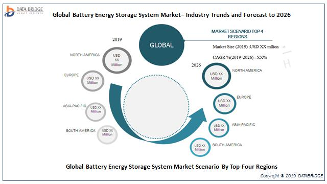 Global Battery energy storage systems Market