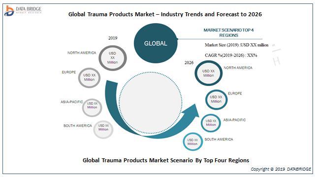 Global Trauma Products Market