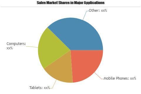 Personal Finance Apps Market