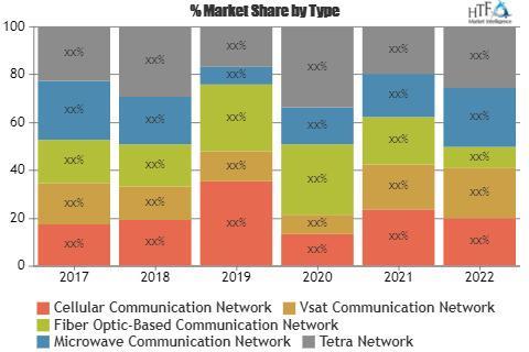 Oilfield Communication Solutions Market