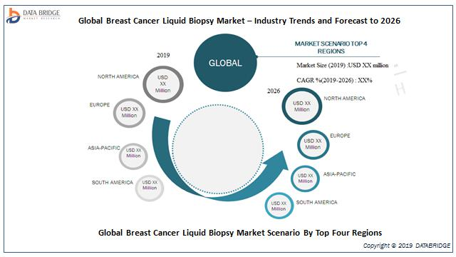 Global Breast Cancer Liquid Biopsy Market