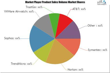 Consumer Mobile Security App Market