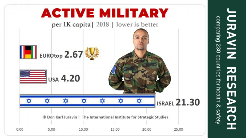 Active military men chart comparison - JURAVIN RESEARCH by Don Karl Juravin