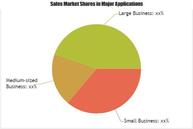 Association Management Software Market New Study Reveals