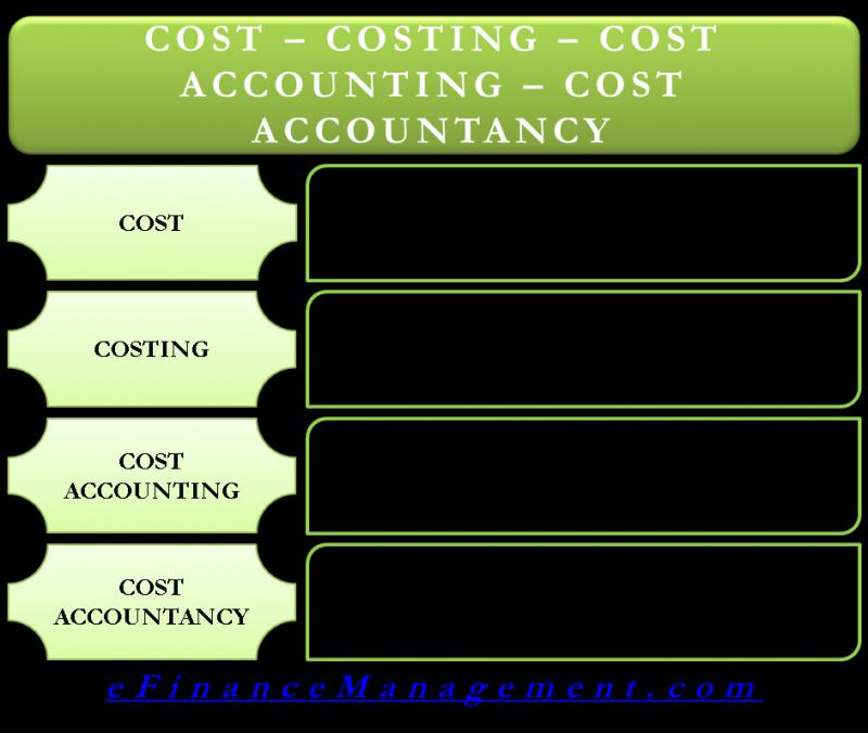 Global Cost Accounting Software Market, Top key players