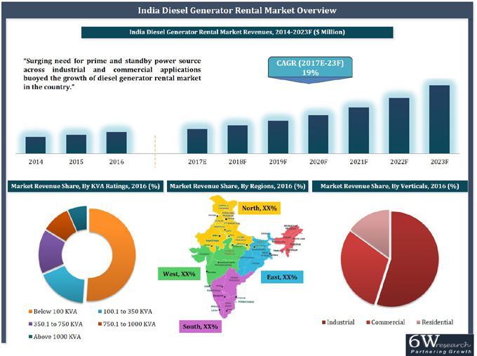 India Diesel Generator Rental Market (2017-2023)
