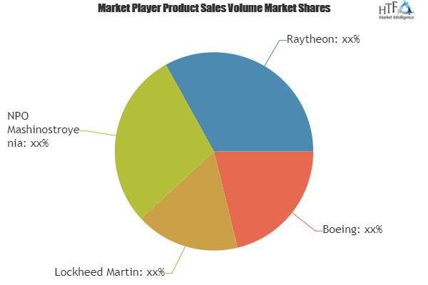 Hypersonic Missiles Market to Witness Massive Growth| Boeing,