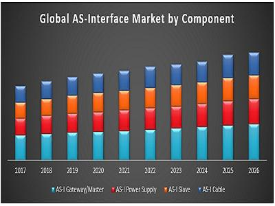 Global As-Interface Market – Global Industry Analysis &
