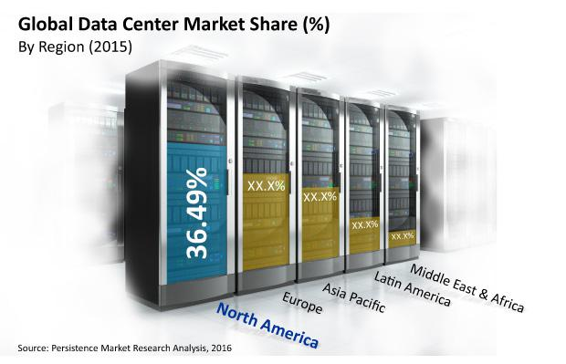 Google, Microsoft Profiled in Datacenter Market Analysis