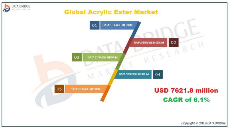 Global Acrylic Ester Market