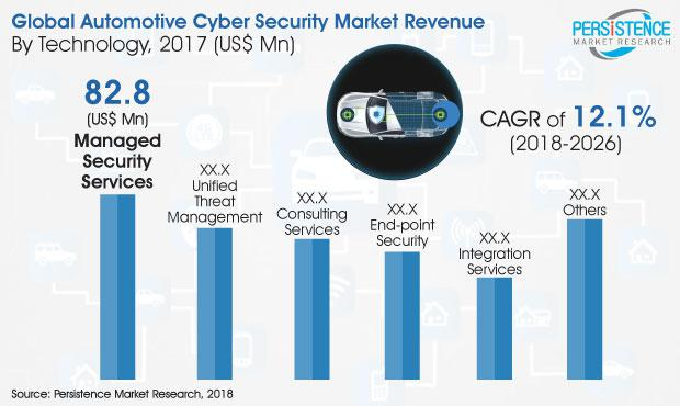 What's the next big thing in the Automotive Cybersecurity