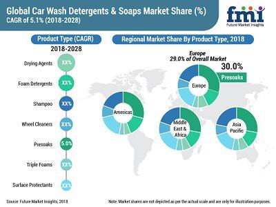 Car Wash Detergents & Soaps Market