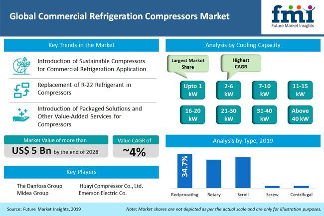 Commercial Refrigeration Compressors Market Exploring