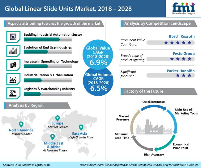 Linear Slide Units Market: Growth Dynamics| by key vendors Bosch