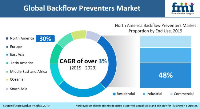 What future holds for Backflow Preventers Market | top players