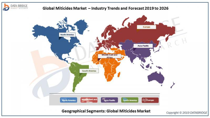 Miticides Market Report 2019 – Global Industry Analysis,