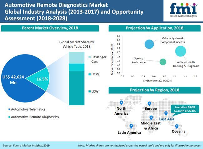 What's Driving Automotive Remote Diagnostics Market Trends?