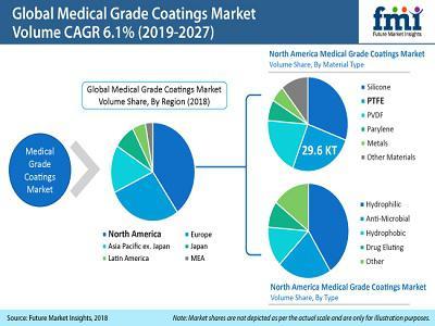 Medical Grade Coatings Market